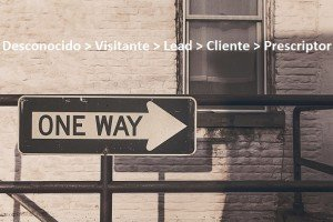 cadena de conversion inbound marketing