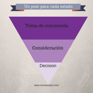 estado en inbound marketing