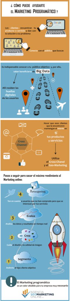 infografia marketing programatico