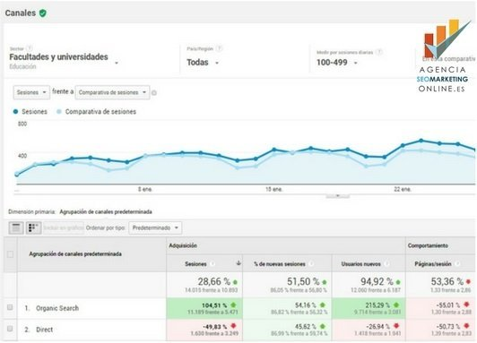 Analizar competencia de tu sector en Google Analytics